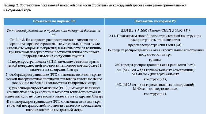 Крым табл 2